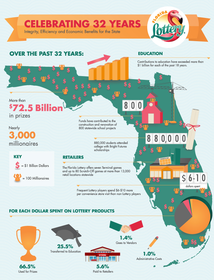 Florida Lottery - Celebrating 32 Years