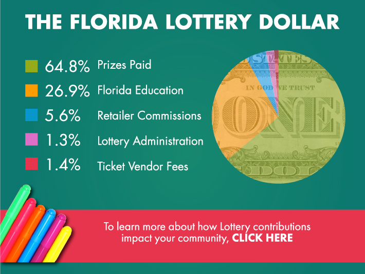 Florida Lottery - Education